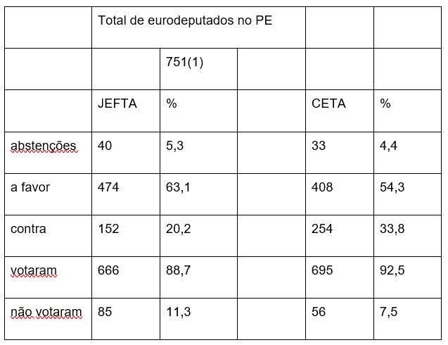 Voto Jefta Parlamento Europeu
