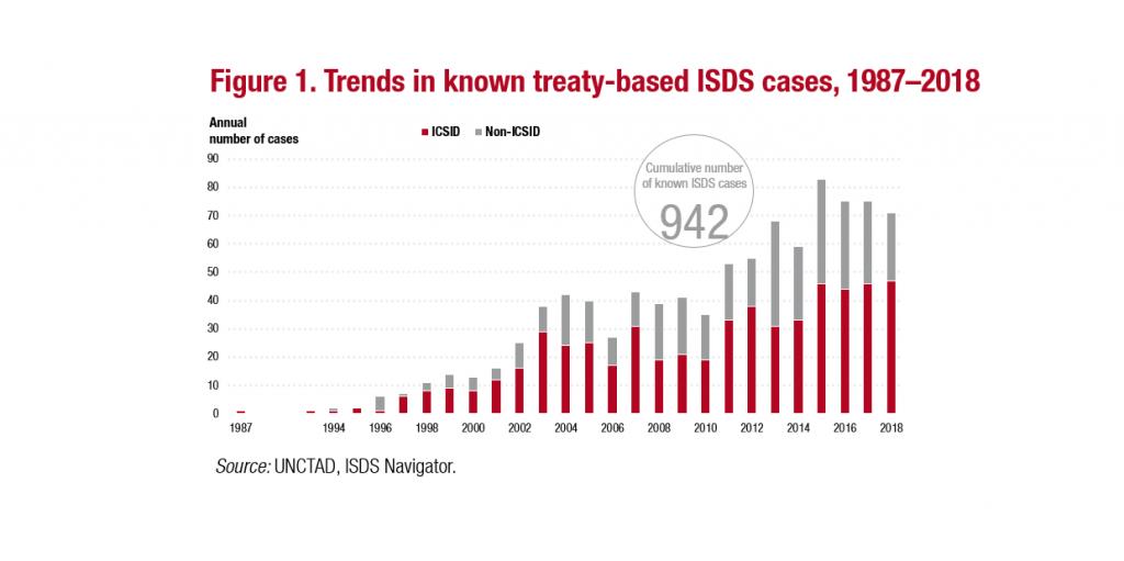 Casos de ISDS 1987-2018