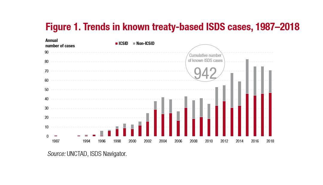 O ISDS poderia ser aceitável?
