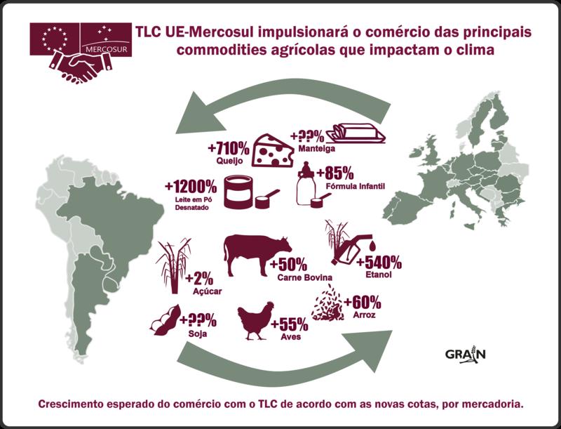 Como o acordo comercial UE-Mercosul irá intensificar a crise climática – Artigo da Grains.org