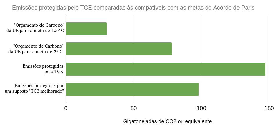 Emissões de Co2 protegidas pelo TCE