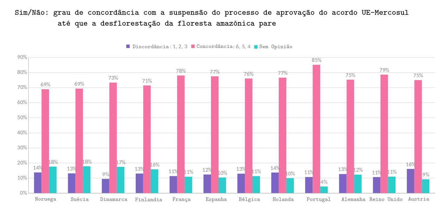 grau concordancia UE-Mercosul Desflorestação